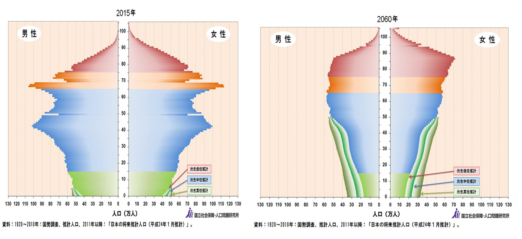 日本の将来人口推移