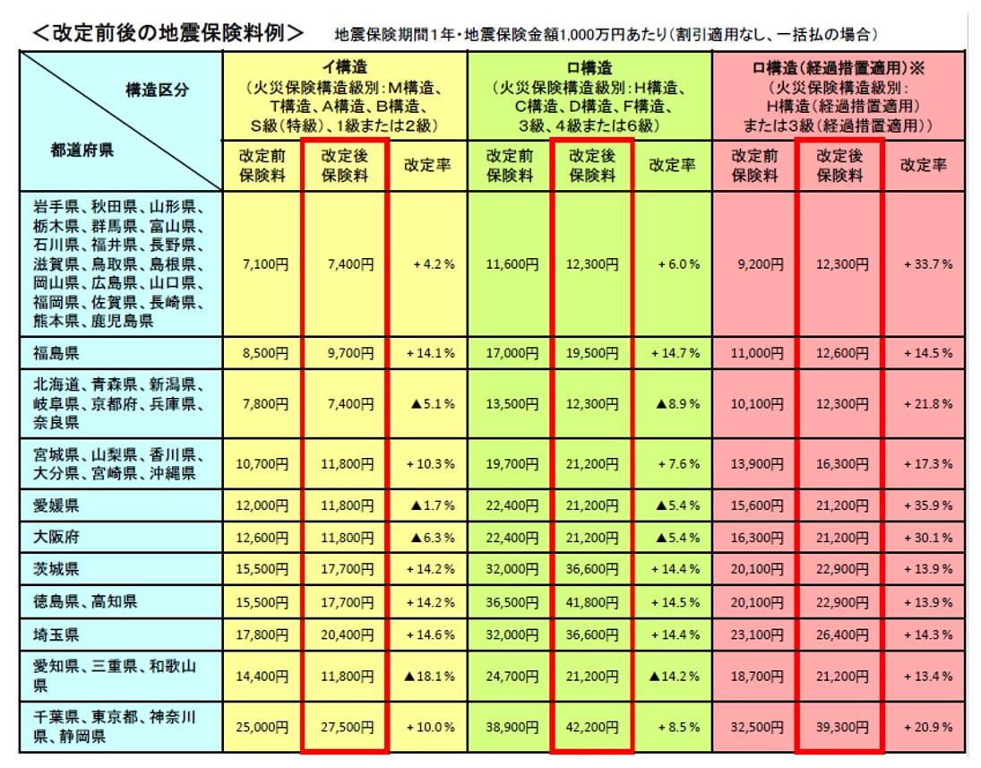 2021年に地震保険料が値上げに!茨城県14.5%も!